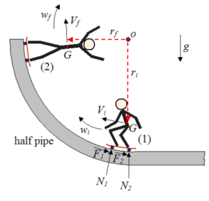 Science of Skateboarding: Half-Pipe Physics